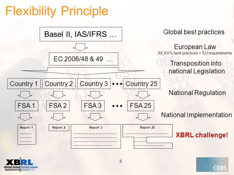 Application of the Supervisory Review Process CEBS CP03 | May Basel II, IAS/IFRS … EC 2006/48 & 49 … Country 1 FSA 1 Report 2Report Country 3Country 2Country 25 FSA 2FSA 3FSA 25 Report Report National Regulation Transposition into national Legislation European Law 9X,XX% best practices + EU requirements National Implementation XBRL challenge.