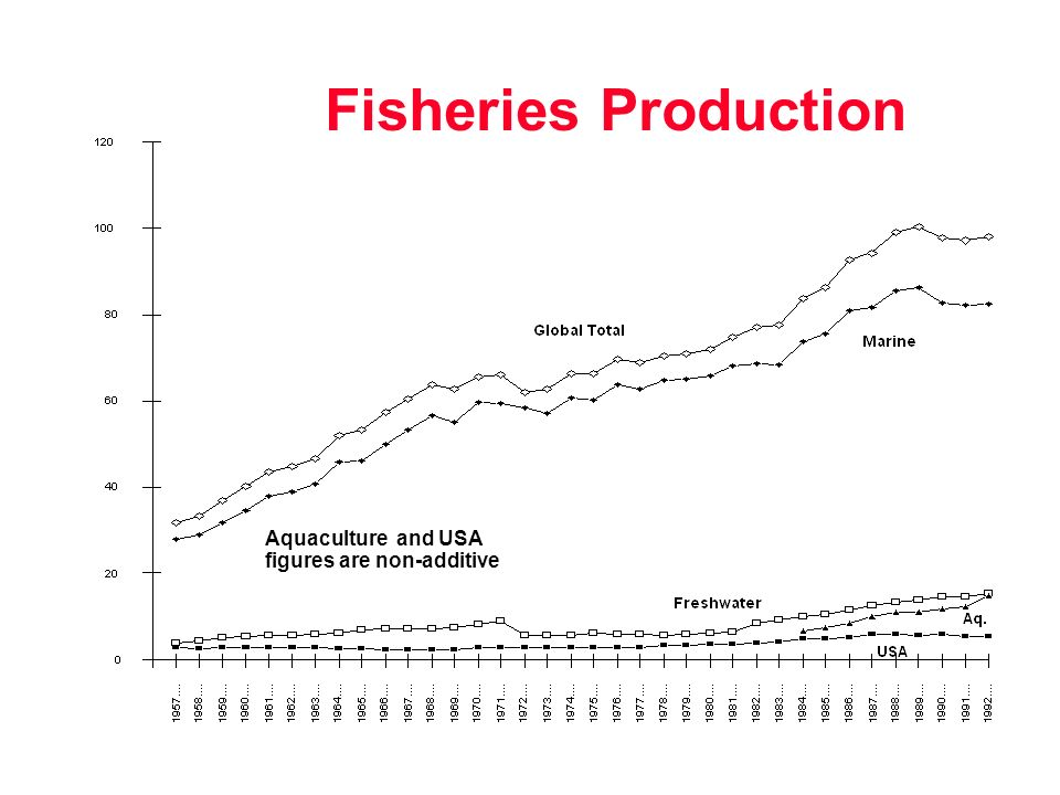 Aquaculture and USA figures are non-additive Fisheries Production