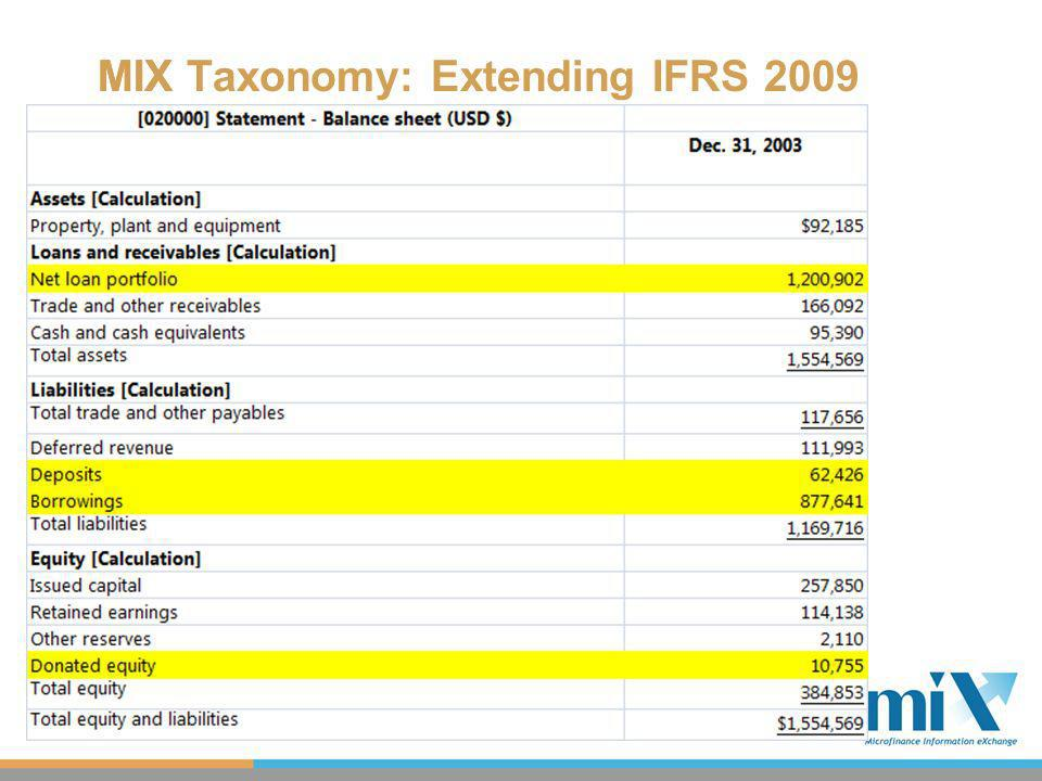 MIX Taxonomy: Extending IFRS 2009MIX