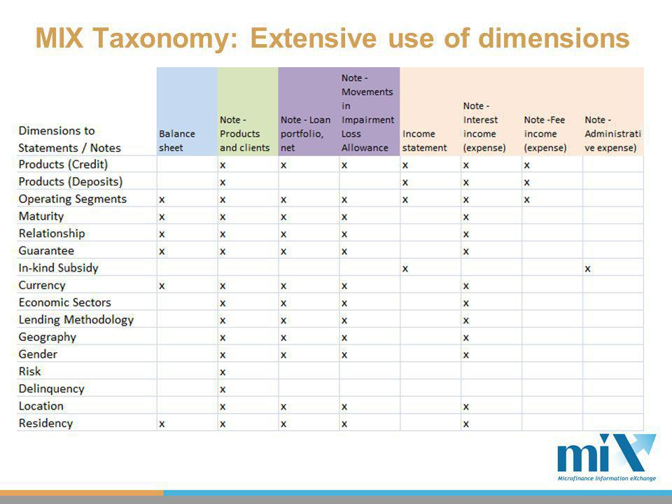 MIX Taxonomy: Extensive use of dimensions