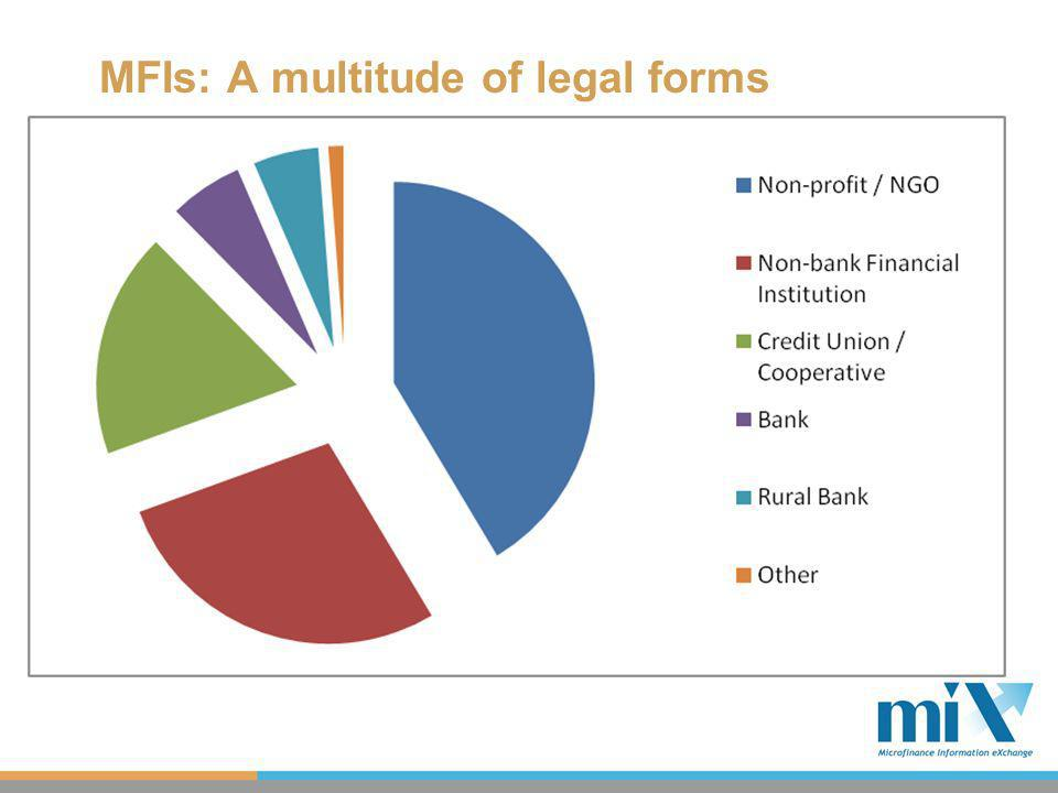 MFIs: A multitude of legal forms