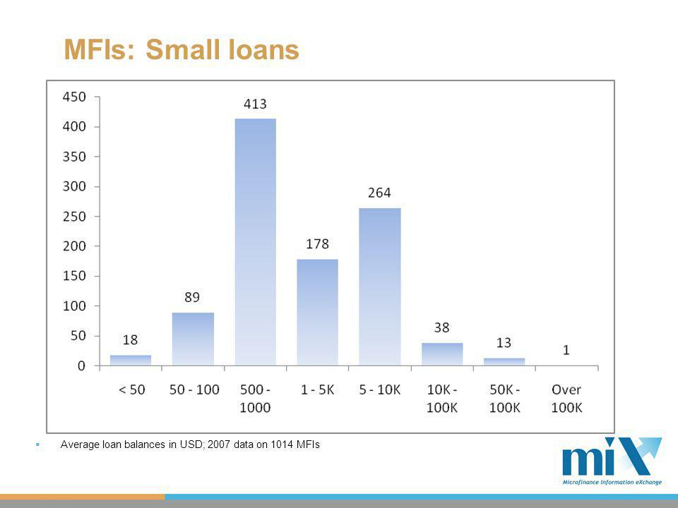 MFIs: Small loans Average loan balances in USD; 2007 data on 1014 MFIs