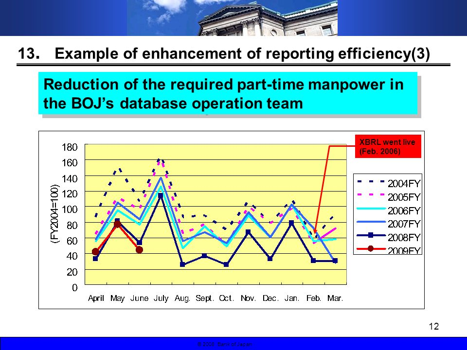 12 © 2008 Bank of Japan Reduction of the required part-time manpower in the BOJs database operation team XBRL went live (Feb.