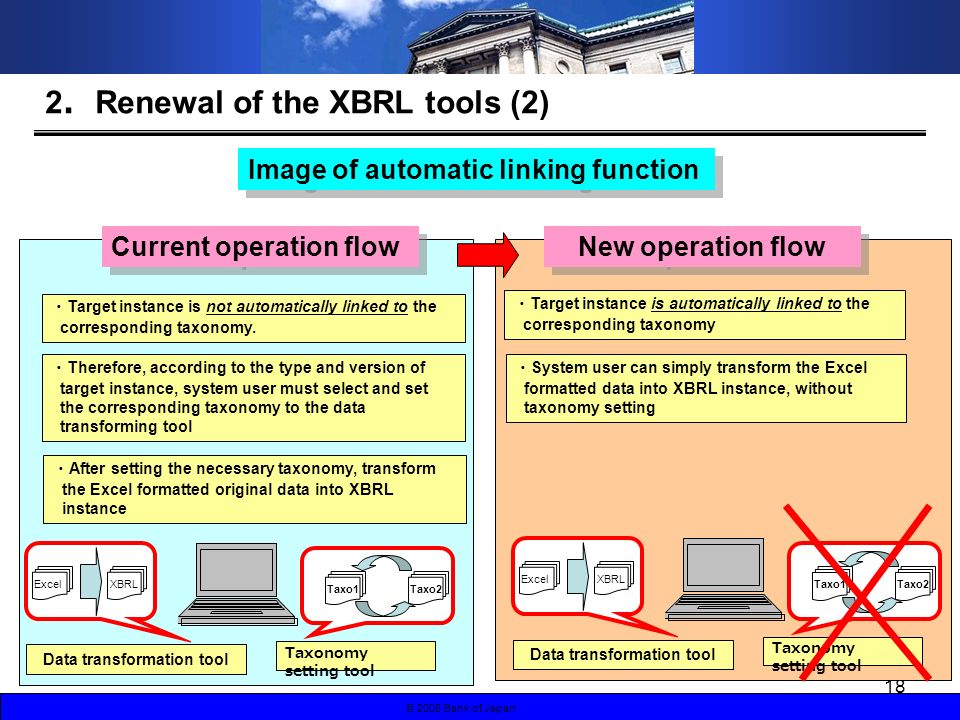 © 2008 Bank of Japan 18 2 Renewal of the XBRL tools (2) Image of automatic linking function Current operation flow Excel XBRL Taxonomy setting tool Taxo1Taxo2 Data transformation tool Therefore, according to the type and version of target instance, system user must select and set the corresponding taxonomy to the data transforming tool After setting the necessary taxonomy, transform the Excel formatted original data into XBRL instance Target instance is not automatically linked to the corresponding taxonomy.