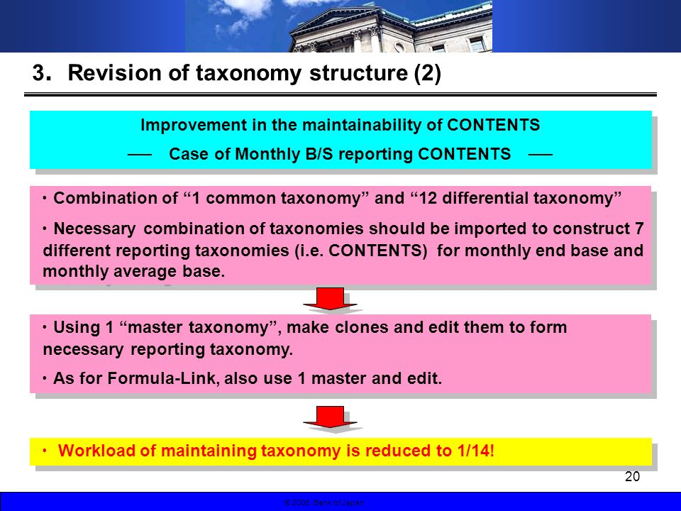 © 2007 Bank of Japan© 2008 Bank of Japan Improvement in the maintainability of CONTENTS Case of Monthly B/S reporting CONTENTS Improvement in the maintainability of CONTENTS Case of Monthly B/S reporting CONTENTS 3 Revision of taxonomy structure (2) Combination of 1 common taxonomy and 12 differential taxonomy Necessary combination of taxonomies should be imported to construct 7 different reporting taxonomies (i.e.