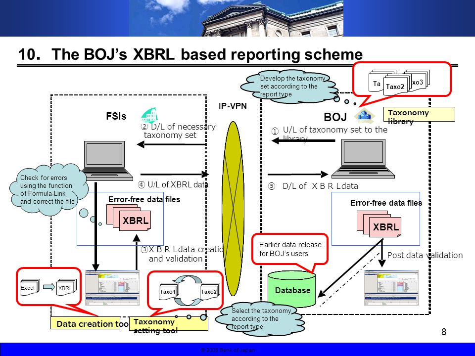 8 © 2008 Bank of Japan 10 The BOJs XBRL based reporting scheme D/L of necessary taxonomy set D/L of data U/L of taxonomy set to the library FSIs data creation and validation Data creation tool Error-free data files BOJ Error-free data files IP-VPN Database Post data validation Taxonomy library Taxonomy setting tool Taxo2 Ta xo3 Taxo1Taxo2 Earlier data release for BOJs users U/L of XBRL data Select the taxonomy according to the report type Develop the taxonomy set according to the report type Excel XBRL Check for errors using the function of Formula-Link and correct the file XBRL