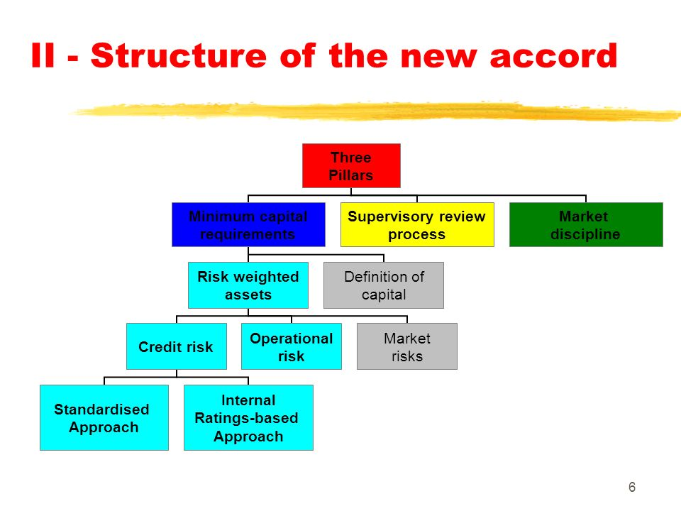 6 II - Structure of the new accord Three Pillars Minimum capital requirements Risk weighted assets Credit risk Standardised Approach Internal Ratings-based Approach Operational risk Market risks Definition of capital Supervisory review process Market discipline