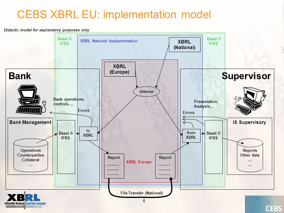 Application of the Supervisory Review Process CEBS CP03 | May CEBS XBRL EU: implementation model Bank Bank Management Operations Counterparties Collateral … Report Supervisor IS Supervisory Reports Other data … Presentation, Analysis… Bank operations, controls….
