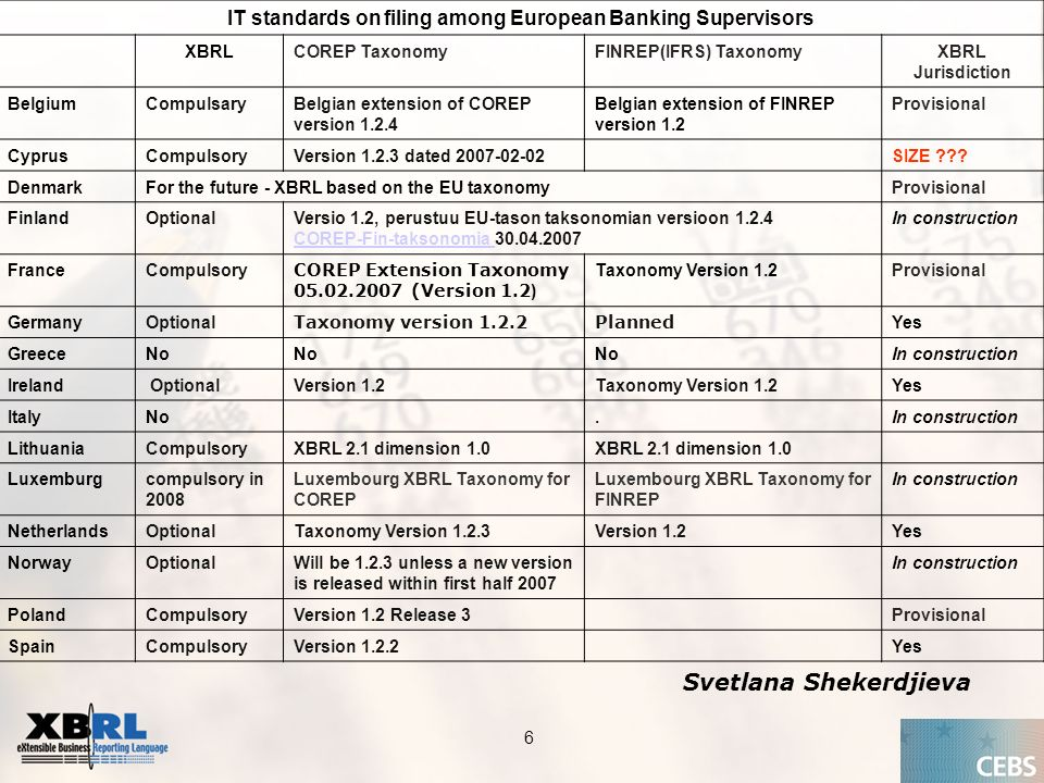 Application of the Supervisory Review Process CEBS CP03 | May IT standards on filing among European Banking Supervisors XBRLCOREP TaxonomyFINREP(IFRS) TaxonomyXBRL Jurisdiction BelgiumCompulsaryBelgian extension of COREP version Belgian extension of FINREP version 1.2 Provisional CyprusCompulsoryVersion dated SIZE .