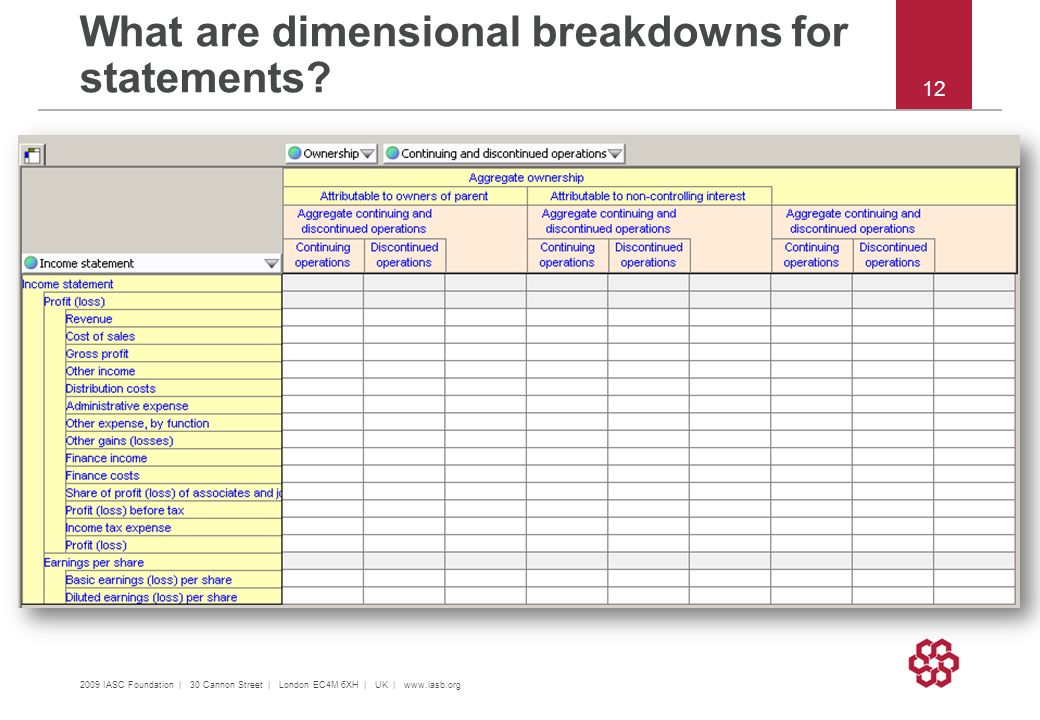 What are dimensional breakdowns for statements.