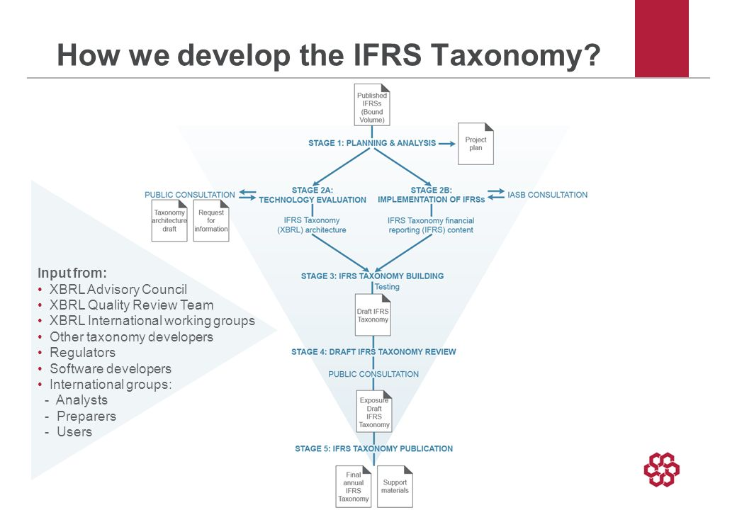 How we develop the IFRS Taxonomy.