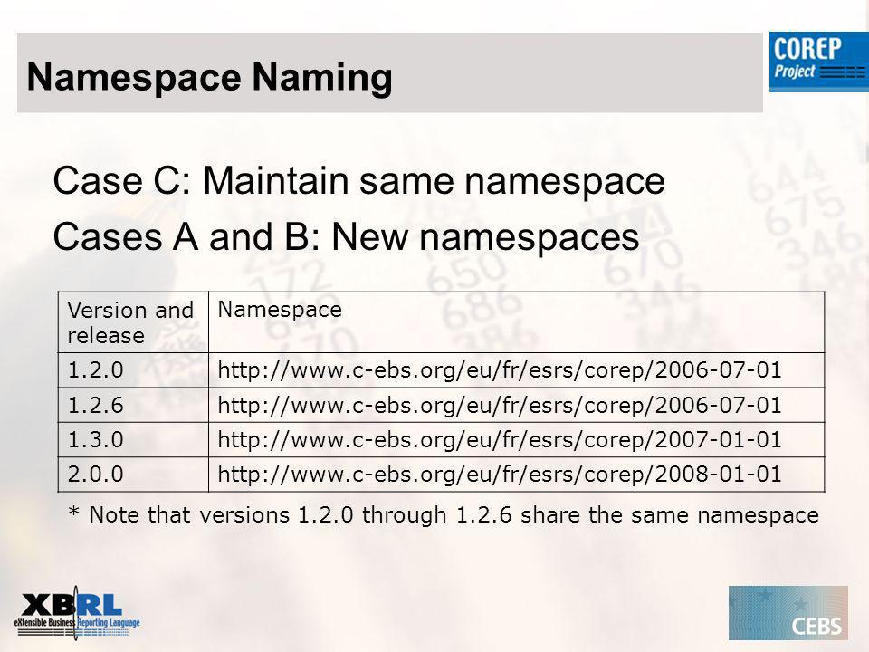 Namespace Naming Case C: Maintain same namespace Cases A and B: New namespaces Version and release Namespace 1.2.0http://www.c-ebs.org/eu/fr/esrs/corep/2006-07-01 1.2.6http://www.c-ebs.org/eu/fr/esrs/corep/2006-07-01 1.3.0http://www.c-ebs.org/eu/fr/esrs/corep/2007-01-01 2.0.0http://www.c-ebs.org/eu/fr/esrs/corep/2008-01-01 * Note that versions 1.2.0 through 1.2.6 share the same namespace