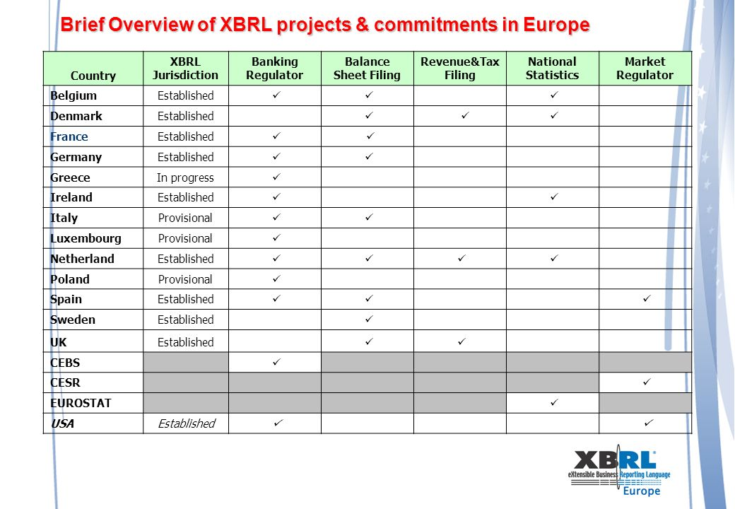 Brief Overview of XBRL projects & commitments in Europe Country XBRL Jurisdiction Banking Regulator Balance Sheet Filing Revenue&Tax Filing National Statistics Market Regulator BelgiumEstablished DenmarkEstablished FranceEstablished GermanyEstablished GreeceIn progress IrelandEstablished ItalyProvisional LuxembourgProvisional NetherlandEstablished PolandProvisional SpainEstablished SwedenEstablished UKEstablished CEBS CESR EUROSTAT USAEstablished