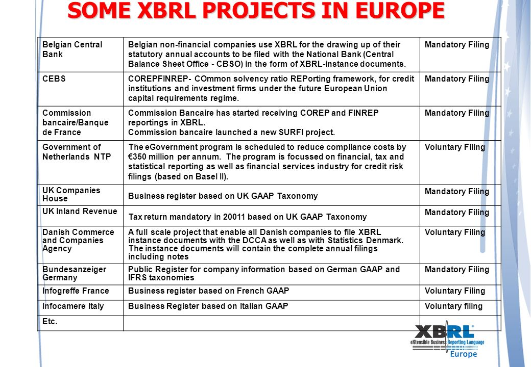 SOME XBRL PROJECTS IN EUROPE Belgian Central Bank Belgian non-financial companies use XBRL for the drawing up of their statutory annual accounts to be filed with the National Bank (Central Balance Sheet Office - CBSO) in the form of XBRL-instance documents.