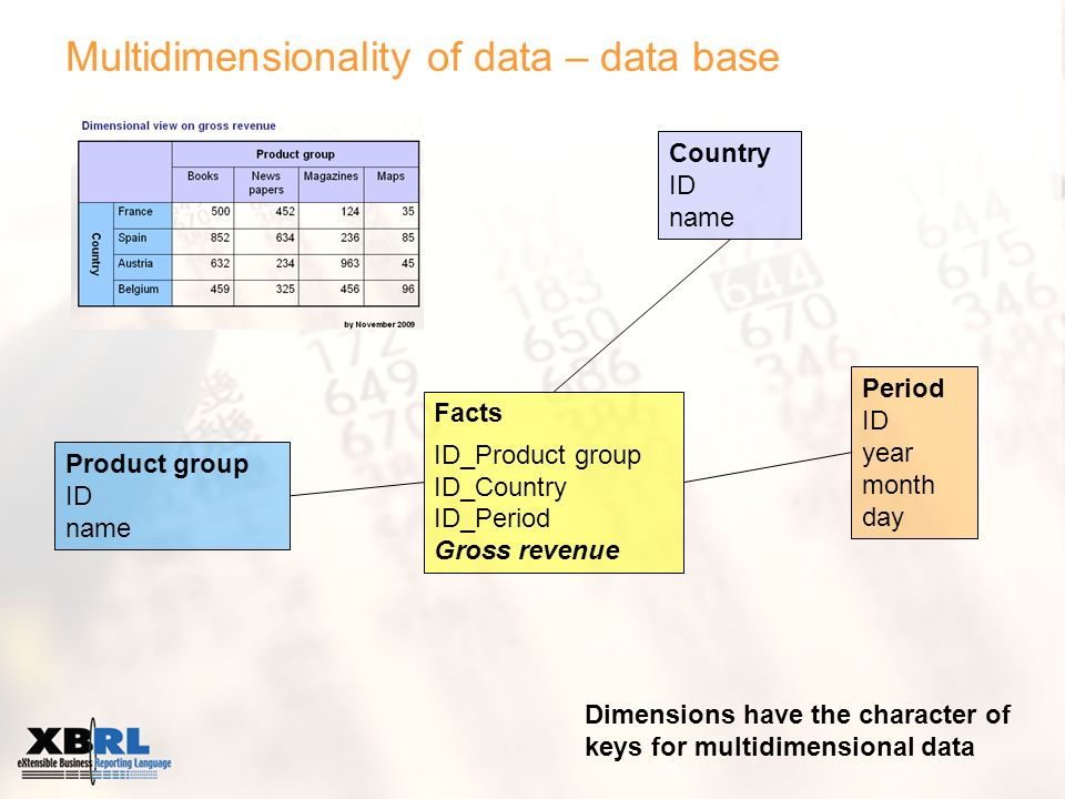 Multidimensionality of data – data base Facts ID_Product group ID_Country ID_Period Gross revenue Country ID name Product group ID name Period ID year month day Dimensions have the character of keys for multidimensional data