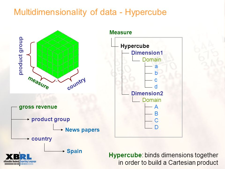 Multidimensionality of data - Hypercube Hypercube: binds dimensions together in order to build a Cartesian product Measure Hypercube Dimension1 Domain a b c d Dimension2 Domain A B C D gross revenue product group country News papers Spain measure product group country