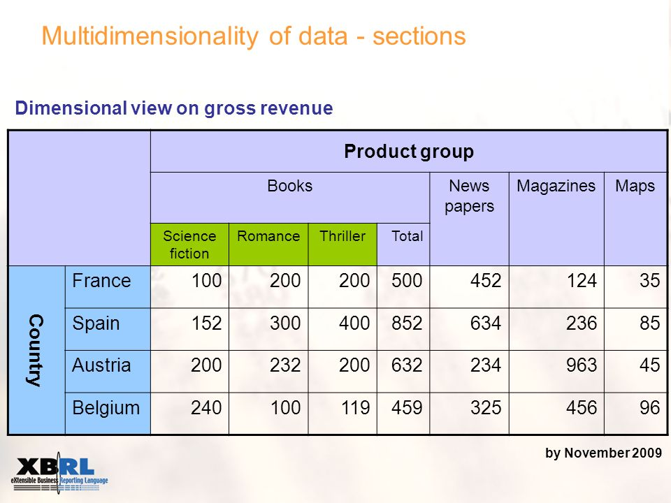 Multidimensionality of data - sections Product group BooksNews papers MagazinesMaps Science fiction RomanceThrillerTotal Country France100200 50045212435 Spain15230040085263423685 Austria20023220063223496345 Belgium24010011945932545696 Dimensional view on gross revenue by November 2009