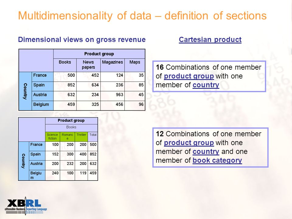 Multidimensionality of data – definition of sections Dimensional views on gross revenueCartesian product 16 Combinations of one member of product group with one member of country 12 Combinations of one member of product group with one member of country and one member of book category