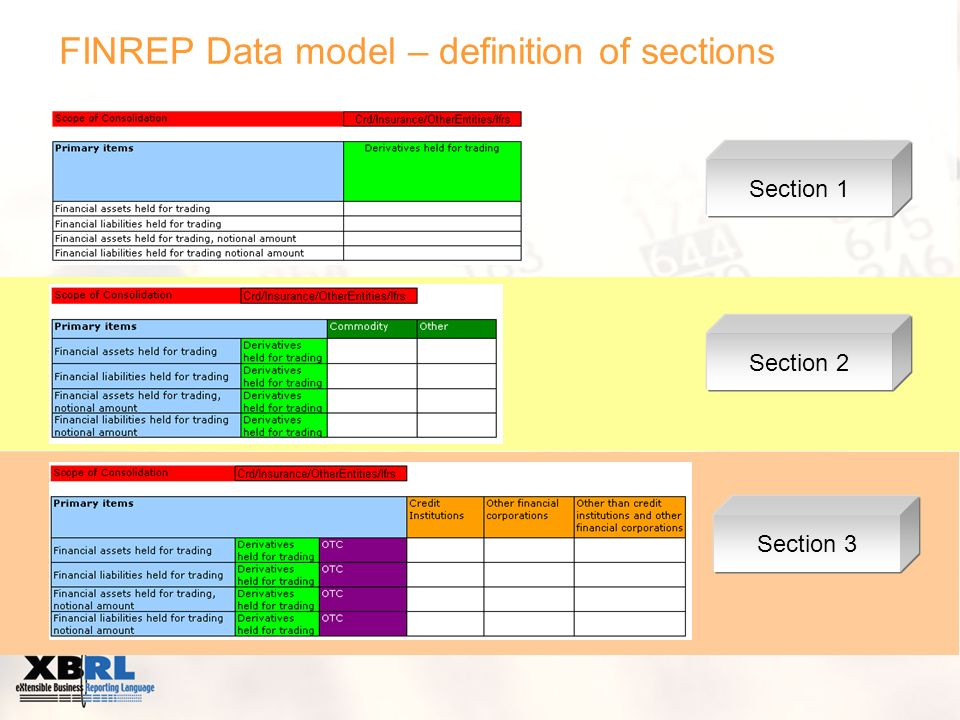 FINREP Data model – definition of sections Section 1 Section 2 Section 3