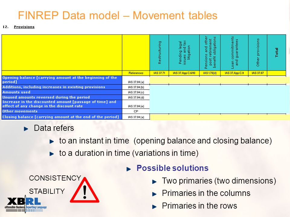 FINREP Data model – Movement tables Data refers to an instant in time (opening balance and closing balance) to a duration in time (variations in time) Possible solutions Two primaries (two dimensions) Primaries in the columns Primaries in the rows CONSISTENCY STABILITY