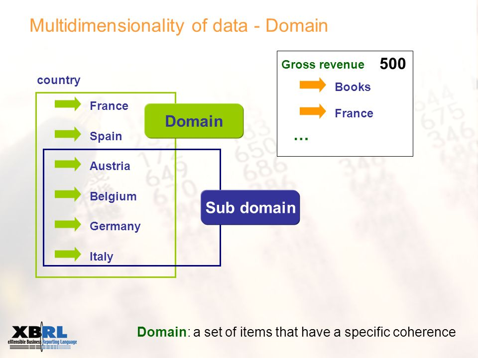 Multidimensionality of data - Domain Domain: a set of items that have a specific coherence Books France … country France Spain Austria Belgium Germany Italy Domain Sub domain 500 Gross revenue