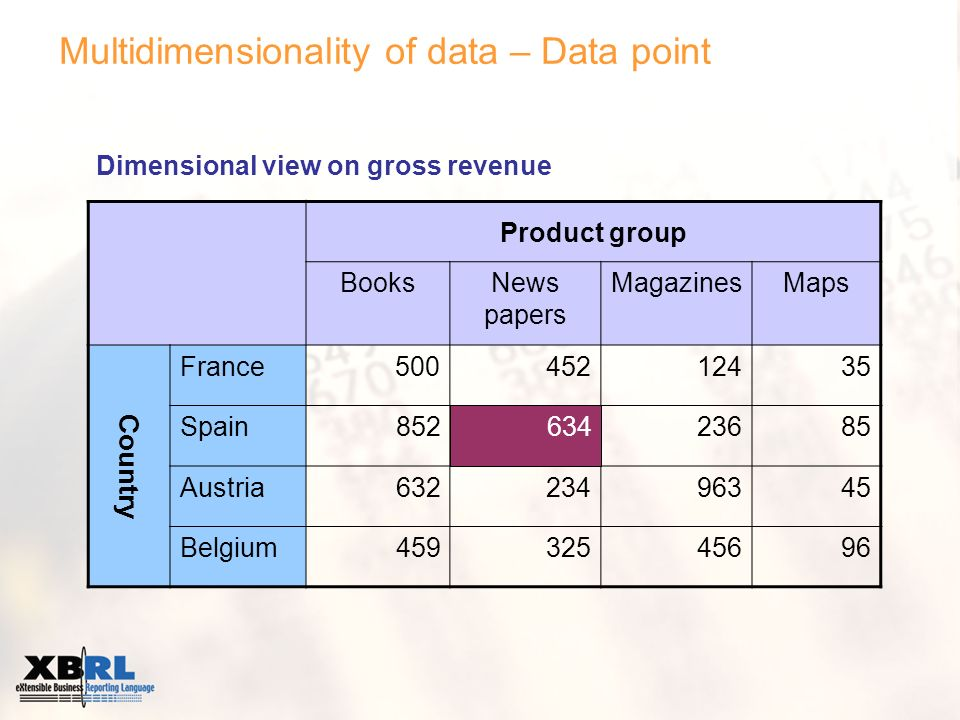 Multidimensionality of data – Data point Product group BooksNews papers MagazinesMaps Country France 500 45212435 Spain85263423685 Austria63223496345 Belgium45932545696 Dimensional view on gross revenue 634