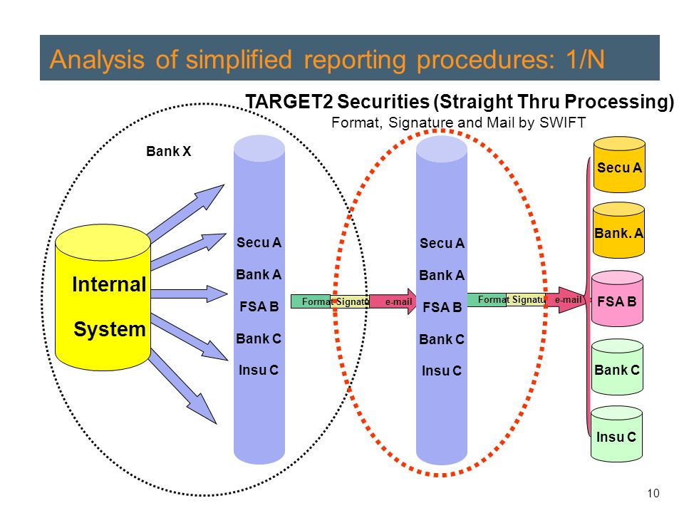 10 Analysis of simplified reporting procedures: 1/N Bank X Signature e-mail Format Signature e-mail Format Internal System Secu A Bank A FSA B Bank C Insu C Secu A Bank A FSA B Bank C Insu C Bank.