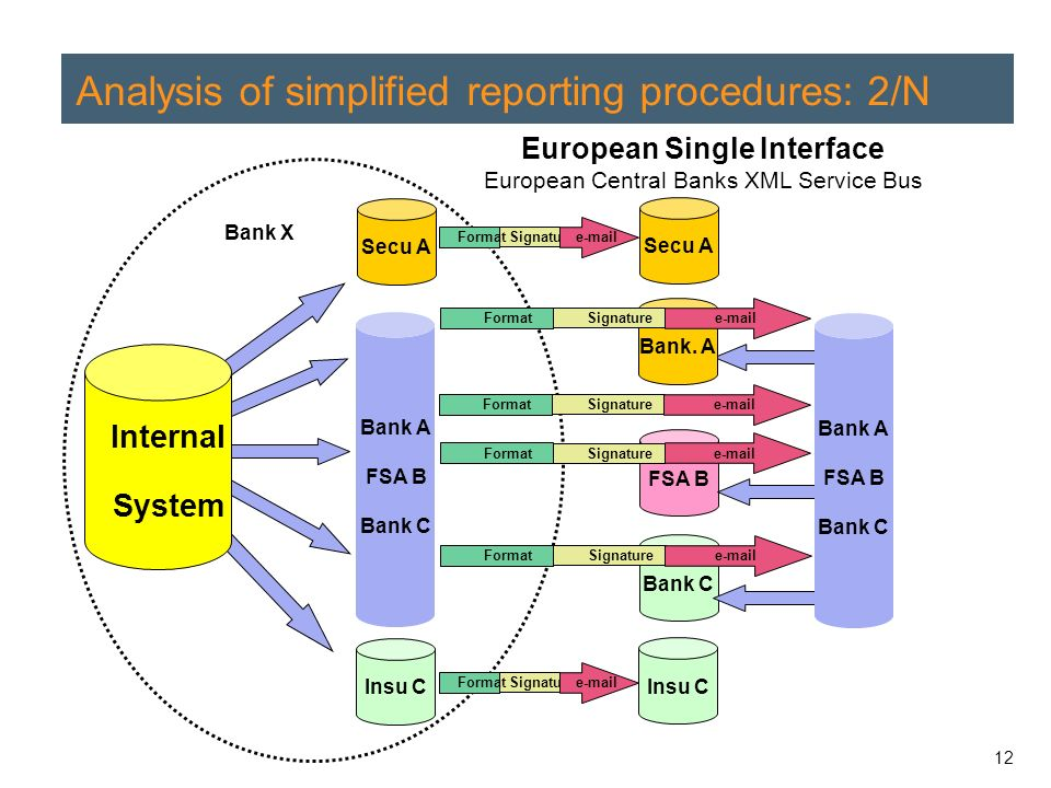 12 Analysis of simplified reporting procedures: 2/N Bank X Secu A Insu C Internal System Bank.