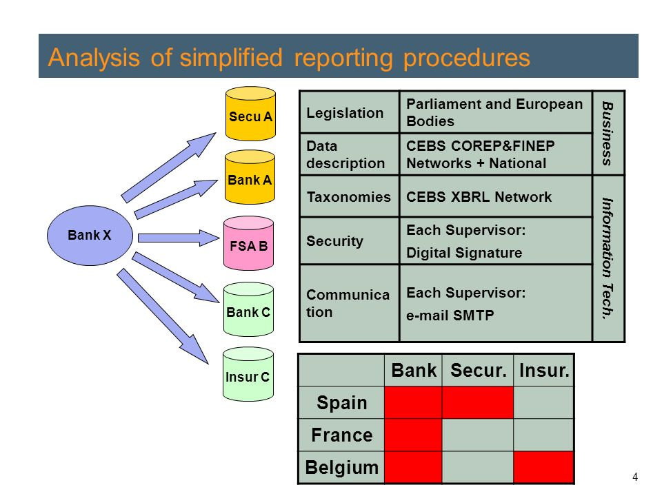 4 Analysis of simplified reporting procedures Bank A FSA B Bank C Bank X Legislation Parliament and European Bodies Business Data description CEBS COREP&FINEP Networks + National TaxonomiesCEBS XBRL Network Information Tech.