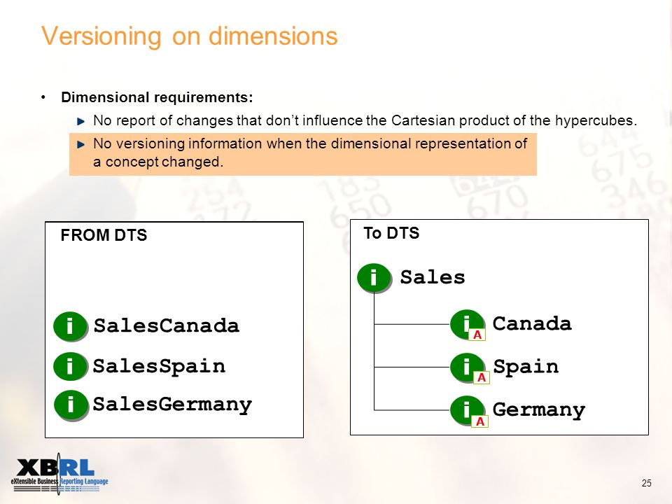 To DTS Versioning on dimensions i i i SalesCanada SalesSpain SalesGermany i Canada i Spain i Germany A A A i Sales Dimensional requirements: No report of changes that dont influence the Cartesian product of the hypercubes.
