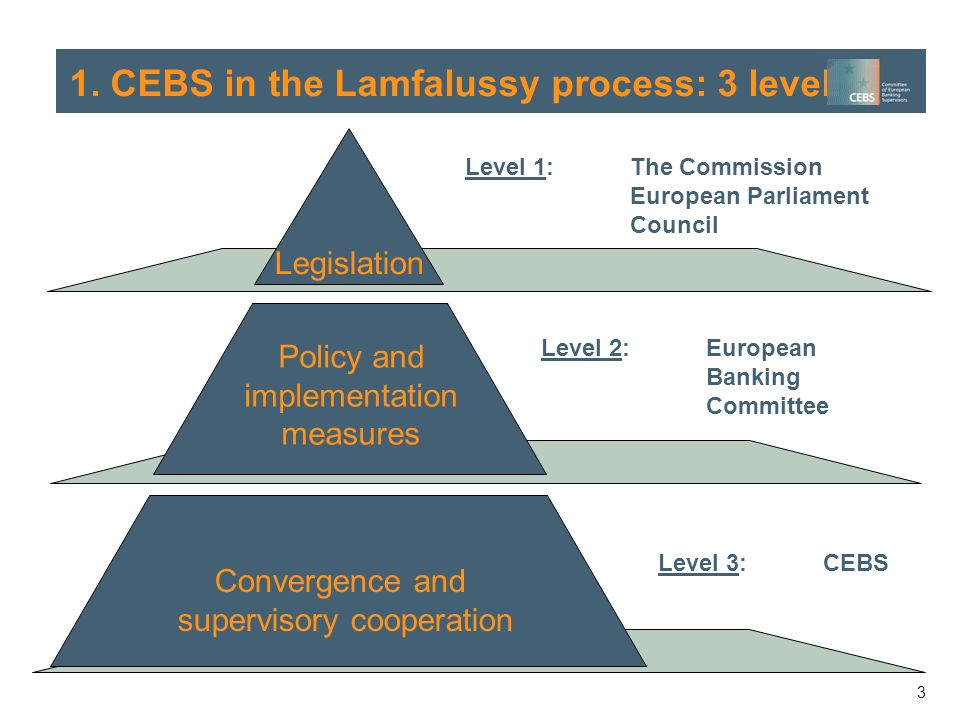 3 Policy and implementation measures Legislation Level 1: The Commission European Parliament Council Level 2: European Banking Committee Convergence and supervisory cooperation 1.