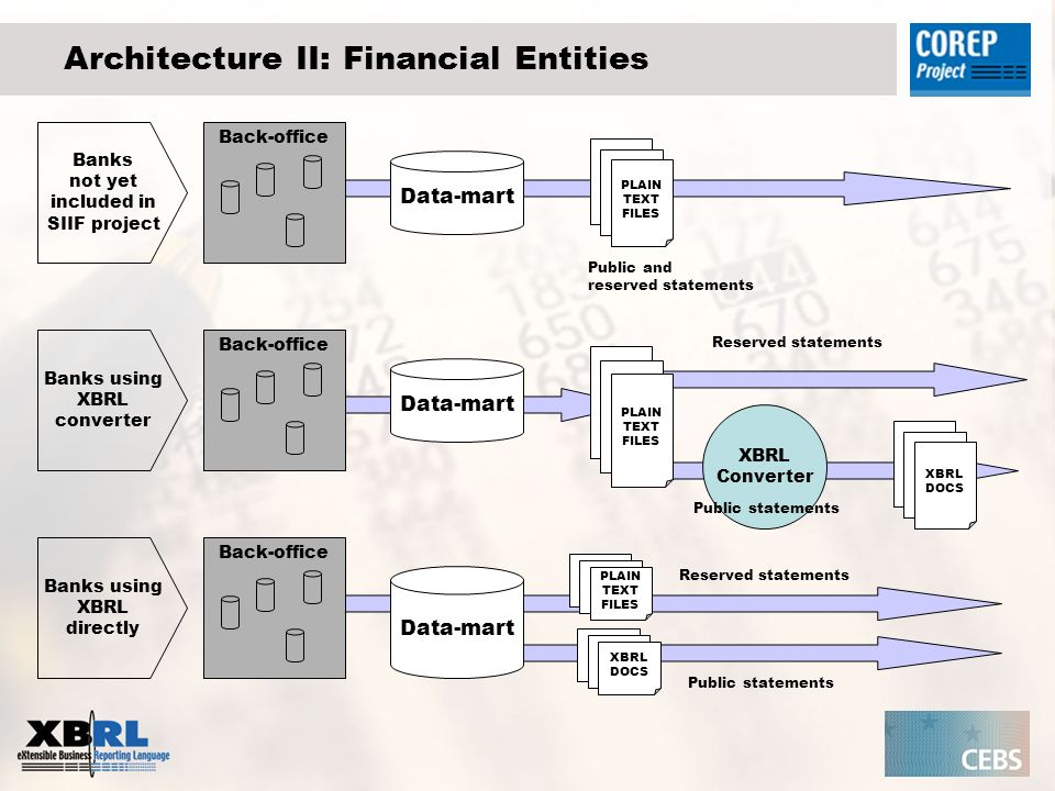 Architecture II: Financial Entities Back-office Data-mart PLAIN TEXT FILES Public and reserved statements Banks not yet included in SIIF project XBRL DOCS XBRL Converter XBRL DOCS PLAIN TEXT FILES Data-mart PLAIN TEXT FILES Reserved statements Public statements Reserved statements Banks using XBRL converter Banks using XBRL directly