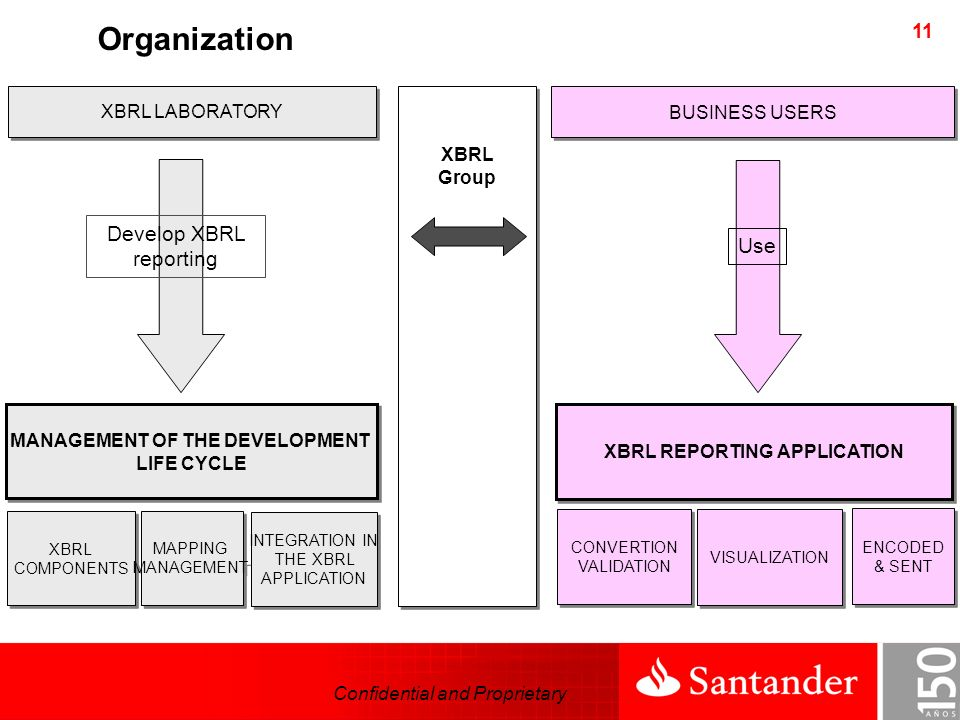 Confidential and Proprietary 11 MANAGEMENT OF THE DEVELOPMENT LIFE CYCLE MANAGEMENT OF THE DEVELOPMENT LIFE CYCLE XBRL REPORTING APPLICATION XBRL LABORATORY BUSINESS USERS Use Develop XBRL reporting XBRL COMPONENTS XBRL COMPONENTS MAPPING MANAGEMENT MAPPING MANAGEMENT INTEGRATION IN THE XBRL APPLICATION INTEGRATION IN THE XBRL APPLICATION CONVERTION VALIDATION CONVERTION VALIDATION VISUALIZATION ENCODED & SENT ENCODED & SENT XBRL Group Organization
