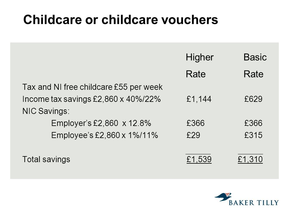 Childcare or childcare vouchers Higher Basic Rate Rate Tax and NI free childcare £55 per week Income tax savings £2,860 x 40%/22% £1,144 £629 NIC Savings: Employers £2,860 x 12.8% £366 £366 Employees £2,860 x 1%/11% £29 £315 Total savings £1,539 £1,310
