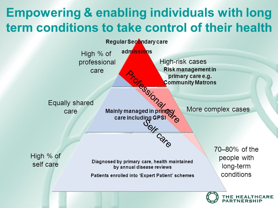 Empowering & enabling individuals with long term conditions to take control of their health High % of self care Equally shared care High % of professional care High-risk cases More complex cases 70–80% of the people with long-term conditions Self care Professional care Risk management in primary care e.g.