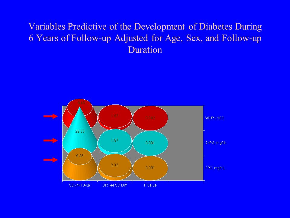 Variables Predictive of the Development of Diabetes During 6 Years of Follow-up Adjusted for Age, Sex, and Follow-up Duration