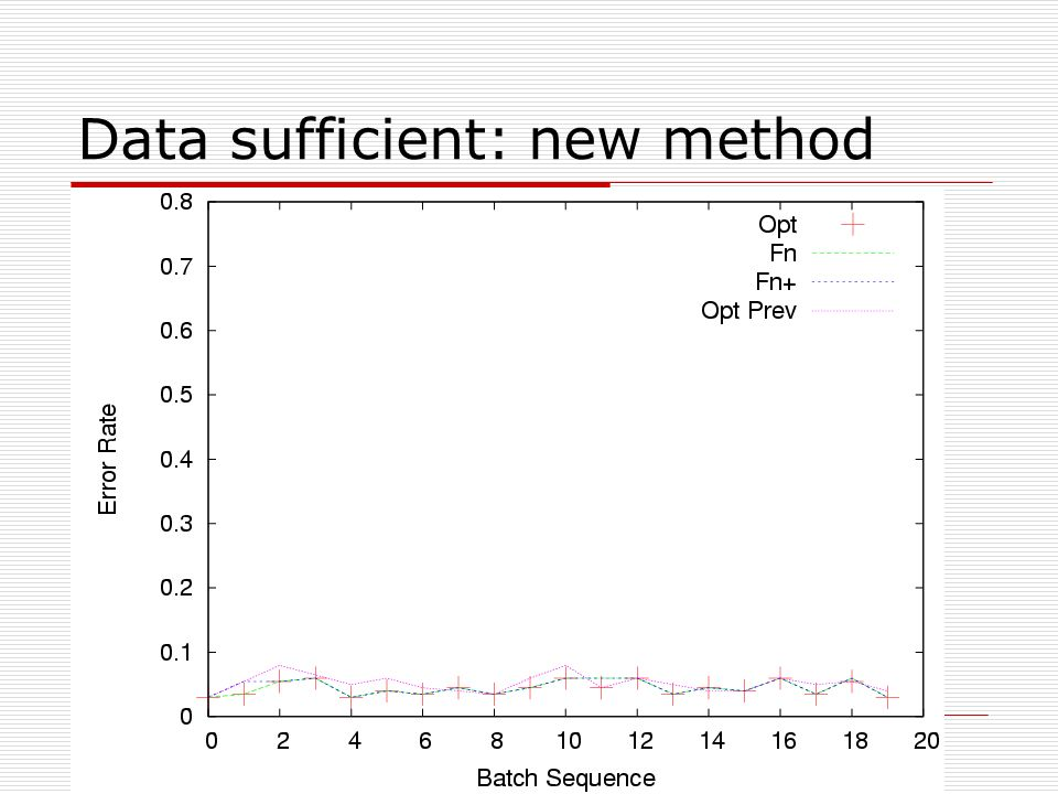 Data sufficient: new method
