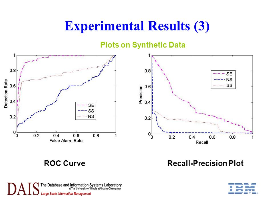 Experimental Results (3) ROC CurveRecall-Precision Plot Plots on Synthetic Data