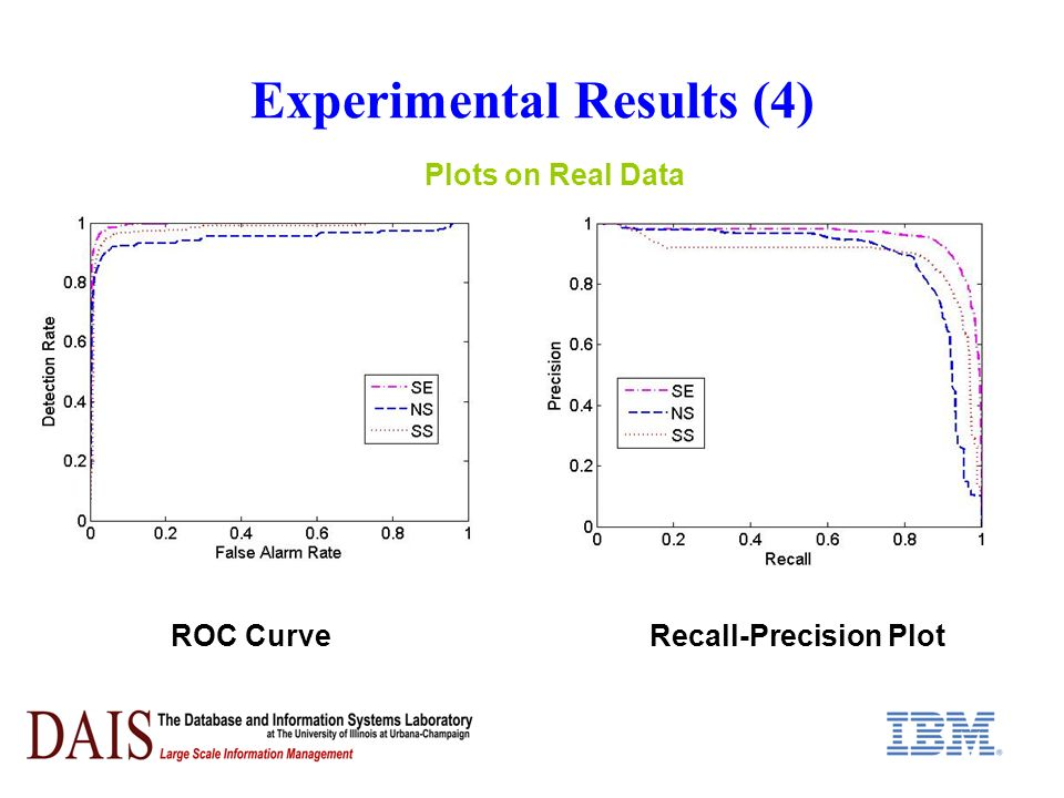 Experimental Results (4) ROC CurveRecall-Precision Plot Plots on Real Data
