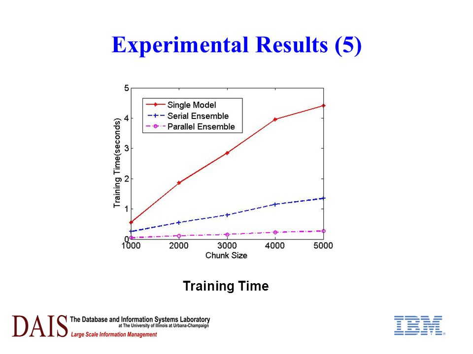 Experimental Results (5) Training Time