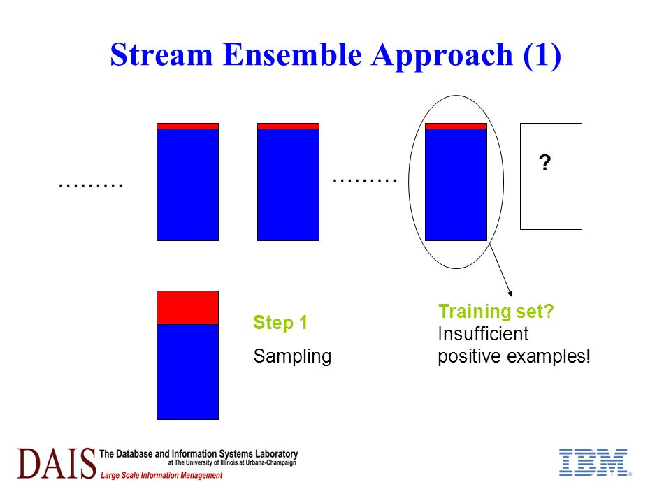 Stream Ensemble Approach (1) ……… Training set Insufficient positive examples! Step 1 Sampling