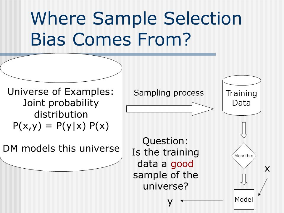Where Sample Selection Bias Comes From.