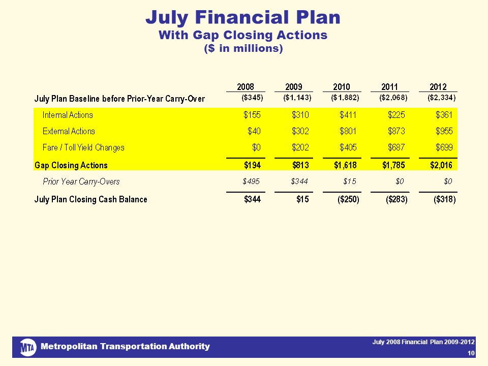 Metropolitan Transportation Authority July 2008 Financial Plan 2009-2012 10 July Financial Plan With Gap Closing Actions ($ in millions)