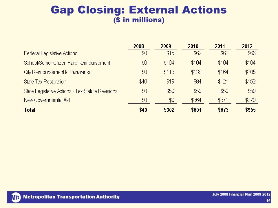 Metropolitan Transportation Authority July 2008 Financial Plan 2009-2012 16 Gap Closing: External Actions ($ in millions)
