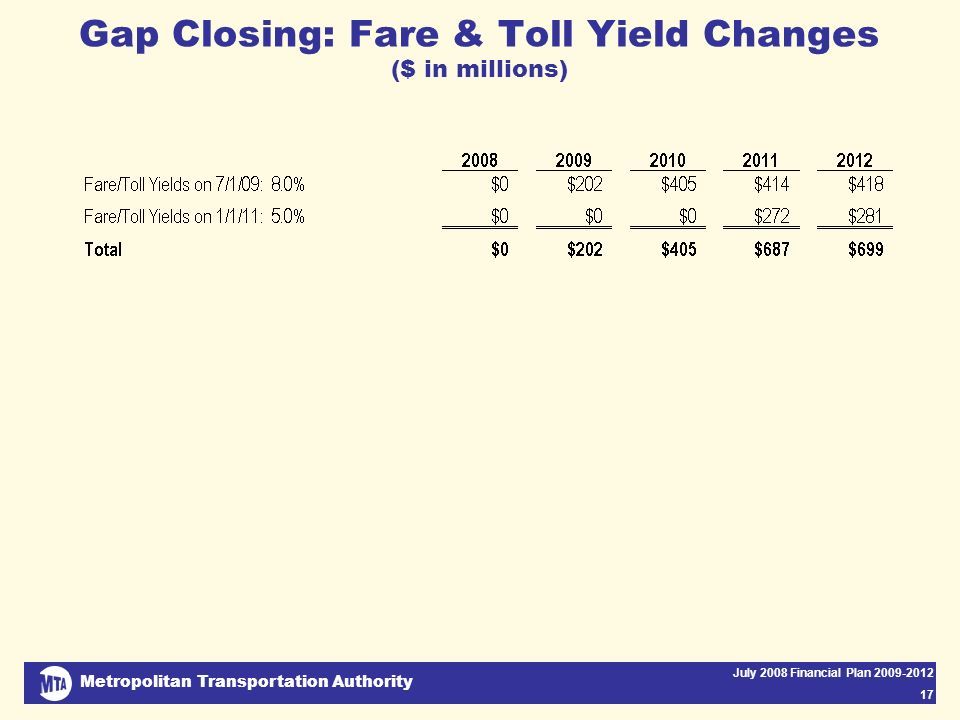 Metropolitan Transportation Authority July 2008 Financial Plan 2009-2012 17 Gap Closing: Fare & Toll Yield Changes ($ in millions)
