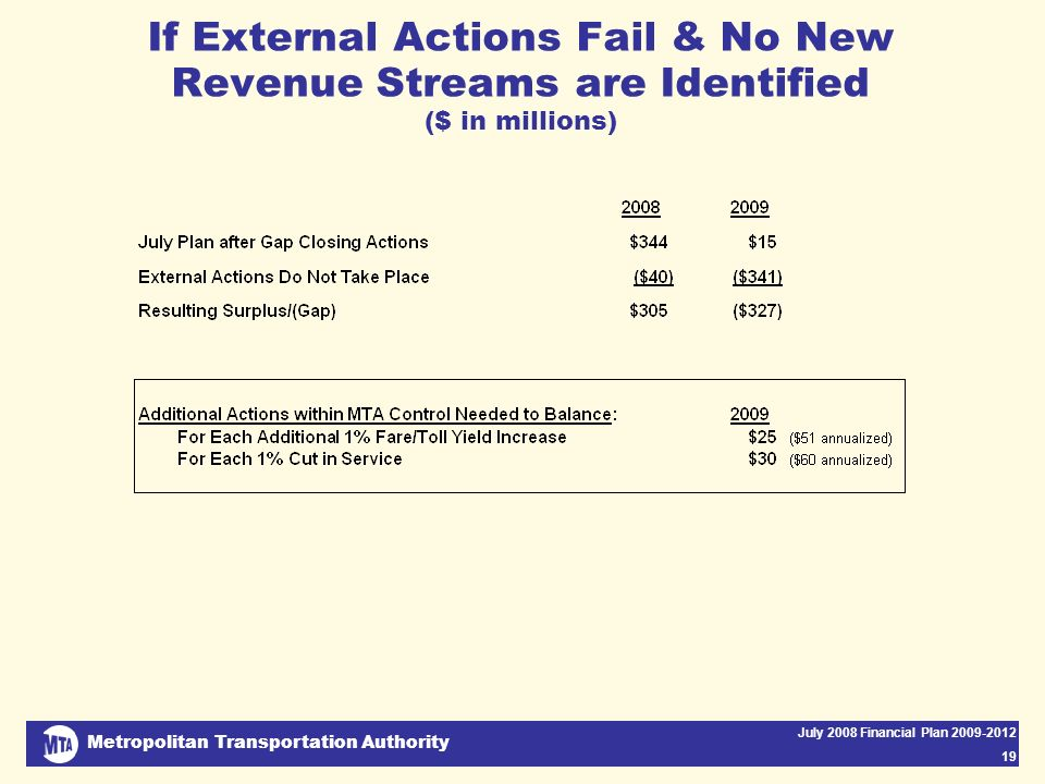 Metropolitan Transportation Authority July 2008 Financial Plan 2009-2012 19 If External Actions Fail & No New Revenue Streams are Identified ($ in millions)