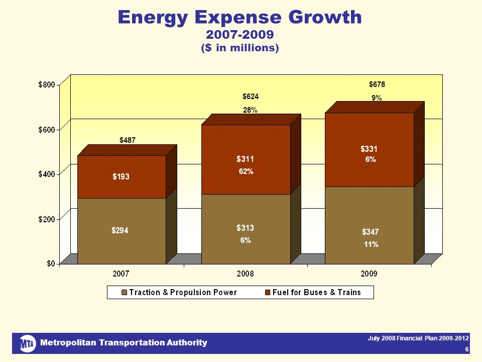 Metropolitan Transportation Authority July 2008 Financial Plan 2009-2012 6 Energy Expense Growth 2007-2009 ($ in millions) $487 $624 28% $678 9% 62% 6% 11%