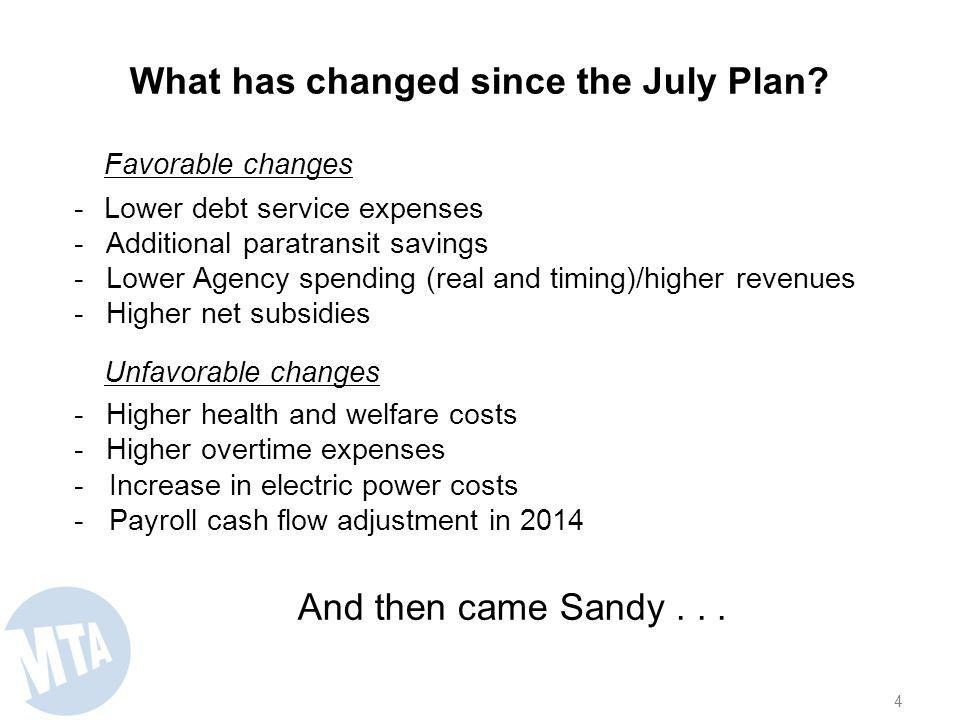Favorable changes -Lower debt service expenses -Additional paratransit savings -Lower Agency spending (real and timing)/higher revenues -Higher net subsidies Unfavorable changes -Higher health and welfare costs - Higher overtime expenses - Increase in electric power costs - Payroll cash flow adjustment in 2014 And then came Sandy...