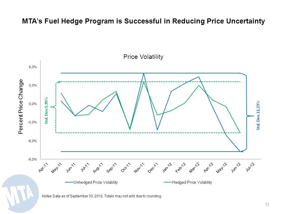 MTA Hedges 50% of Fuel Purchases to Reduce Budgetary Volatility As The Program Has Minimal Impact on Fuel Costs 12