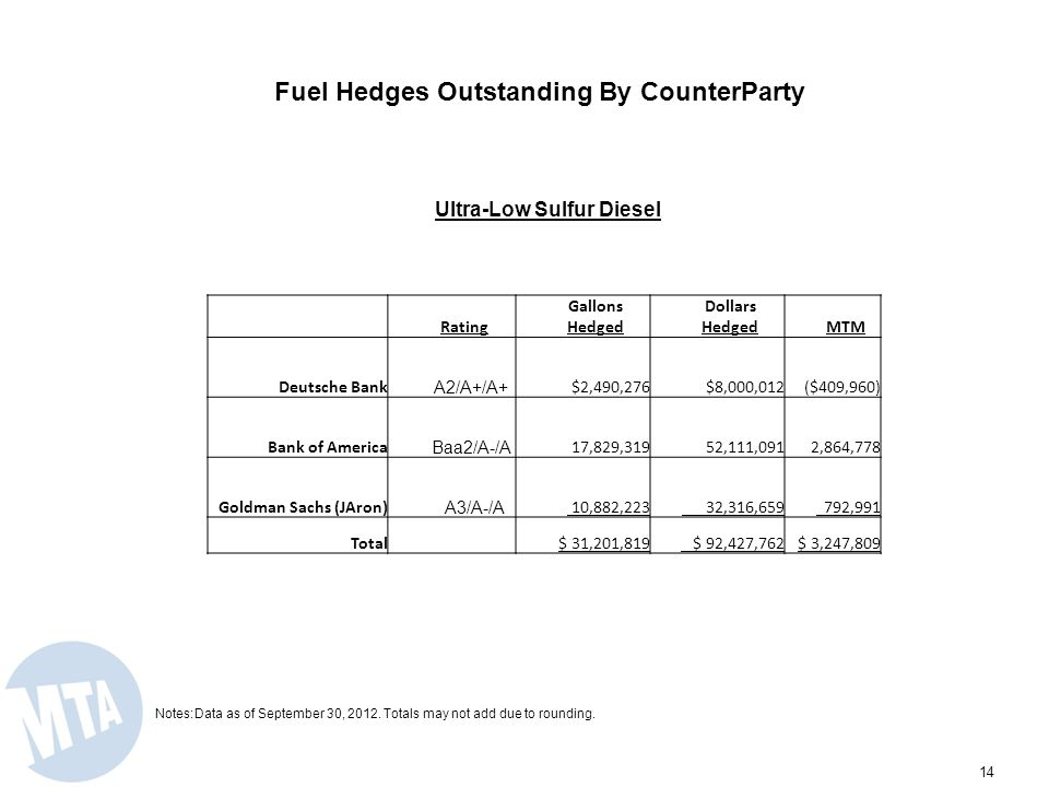 MTAs Fuel Hedge Program is Successful in Reducing Price Uncertainty 13 Notes:Data as of September 30, 2012.